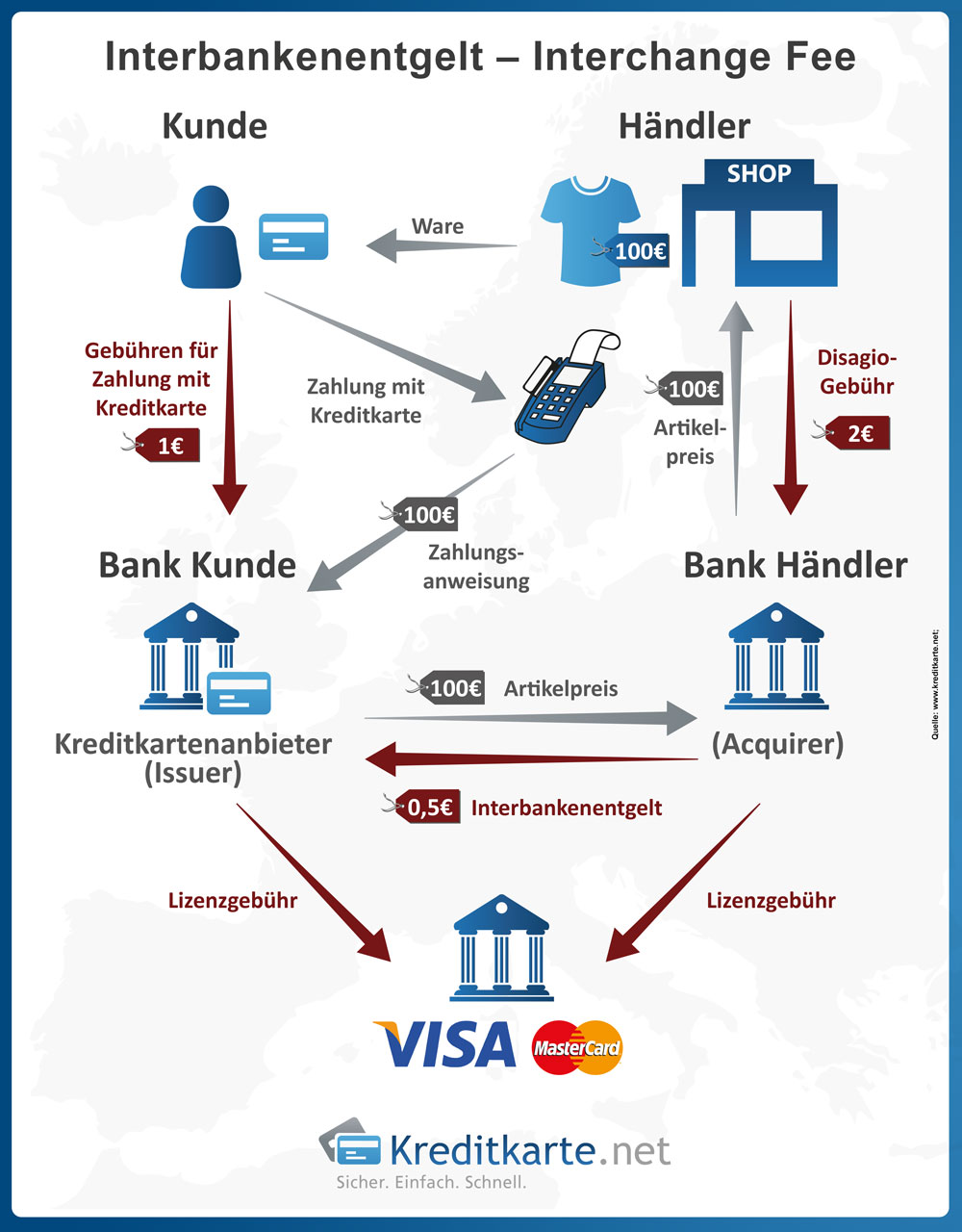 Entstehung der Interchange Fee bei Kreditkartenzahlung mit MasterCard, VISA