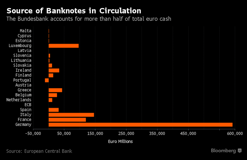 Source of Banknotes in Circulation