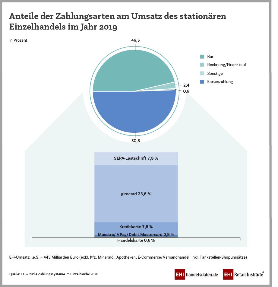EHI-Studie-Zahlung-2020-Umsatz