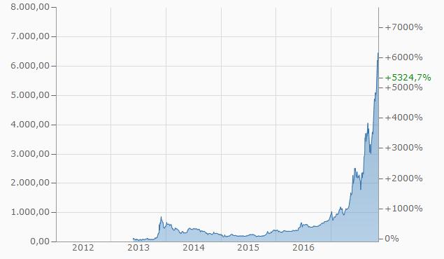 Kursentwicklung des Bitcoins, Quelle: http://www.finanzen.net/devisen/bitcoin-euro-kurs