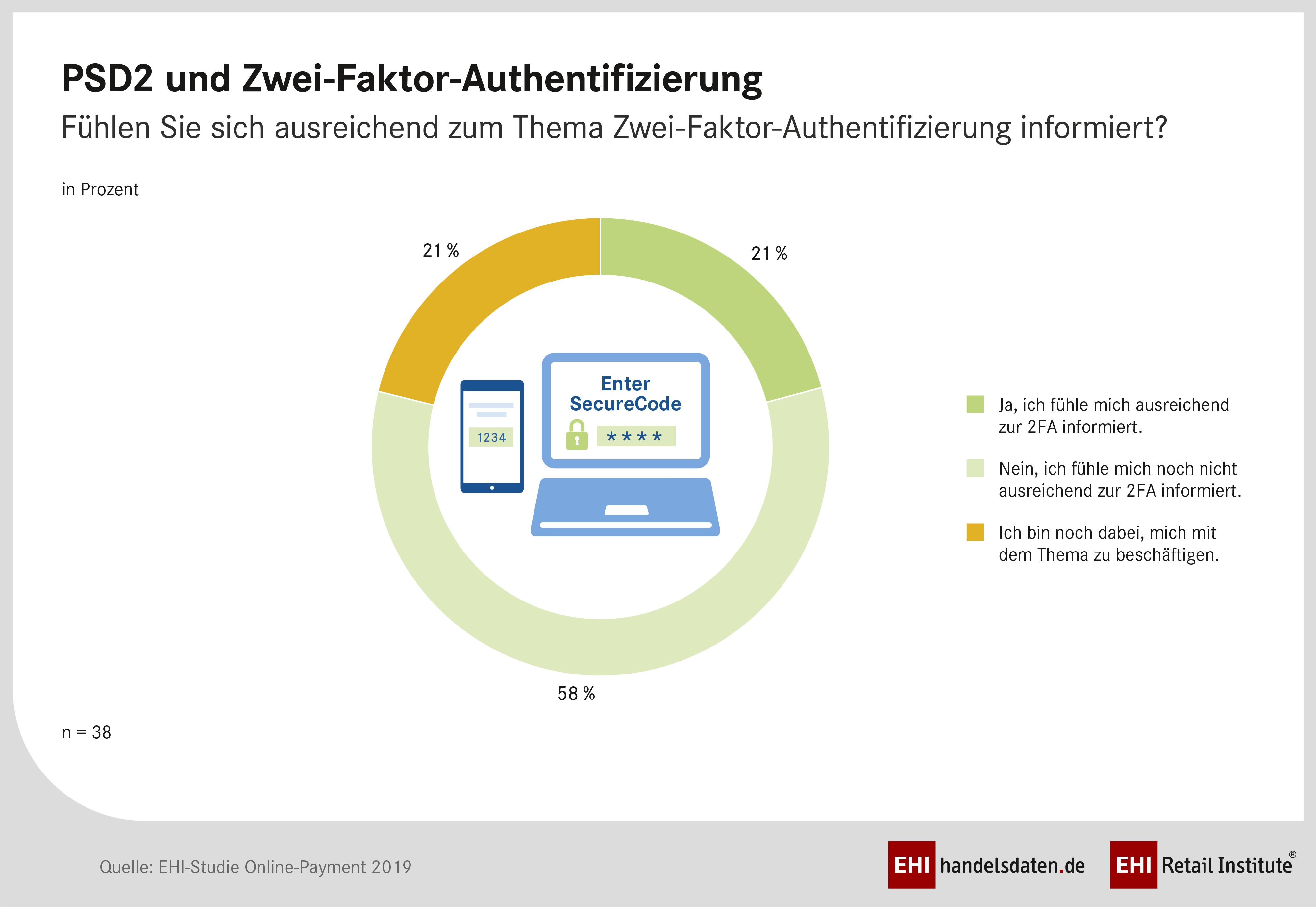 PM_2_Online-Payment2019_PSD2_Authentifizierung_RGB