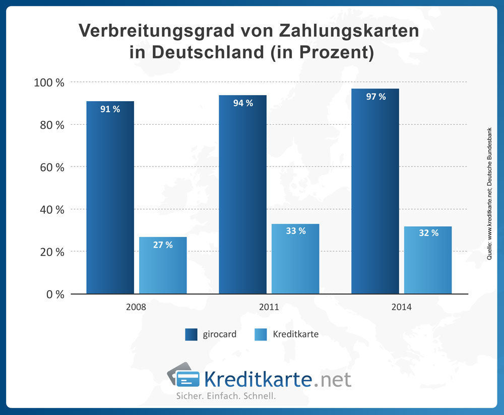 Quelle: Franke-Media.net Fast jeder Bundesbürger hat mittlerweile eine girocard. Deutlich weniger sind im Besitz einer Kreditkarte.