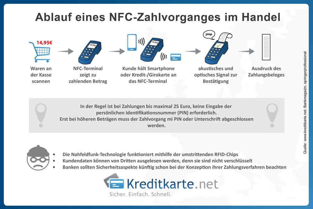 Darstellung des Ablaufs einer NFC-Zahlung im Handel