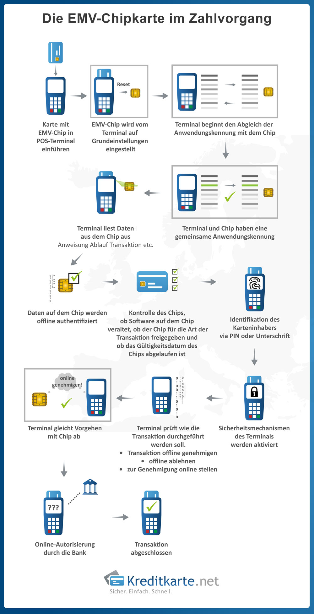 Wie läuft der Zahlvorgang mit einer EMV-Chipkarte und einem POS-Terminal ab