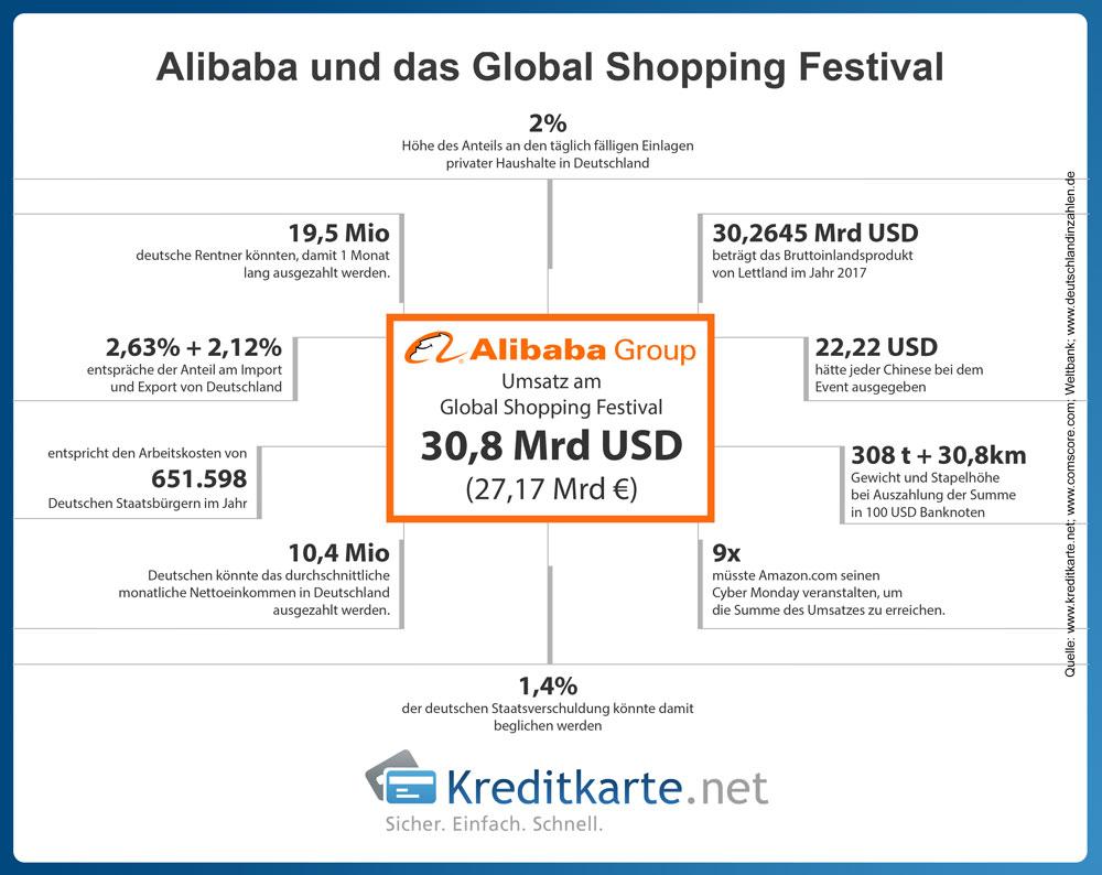 Zahlen und Fakten zum Global Shopping Festival 2018 und Alibaba