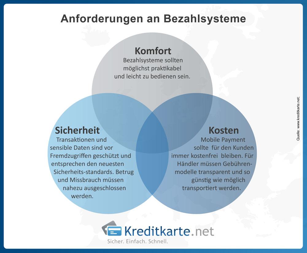 Welche Anforderungen an Bezahlsysteme in Deutschland gestellt werden