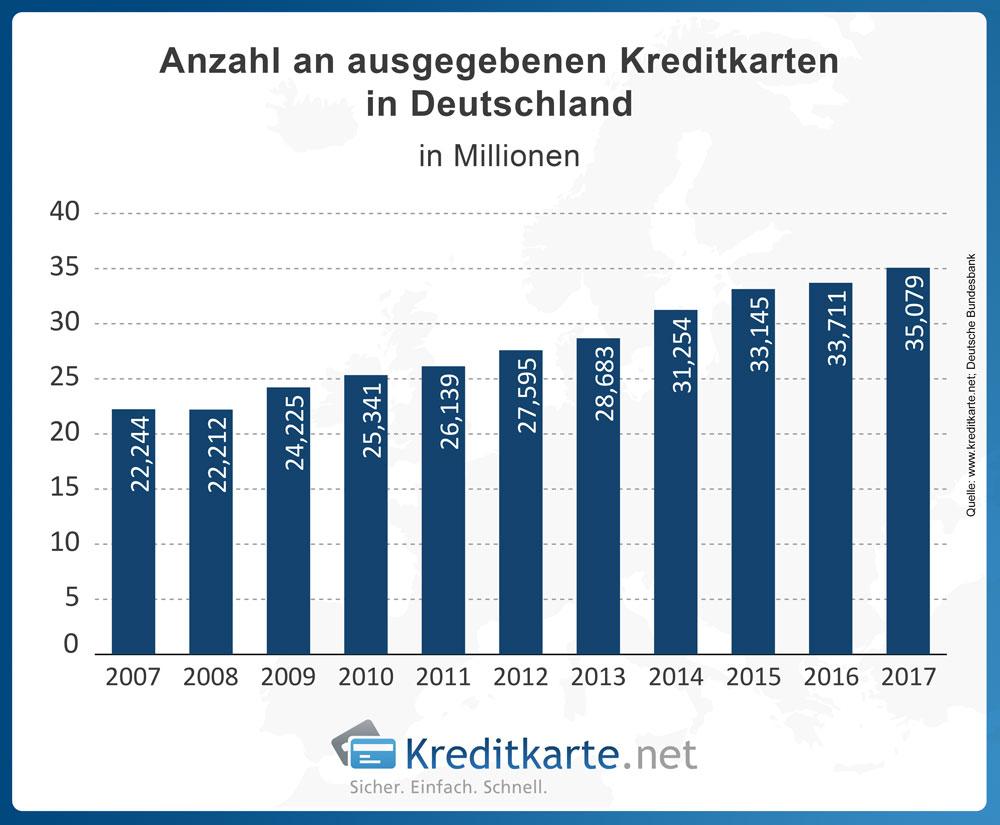 Entwicklung der Anzahl der ausgegebenen Kreditkarten in Deutschland laut Statistik der Deutschen Bundesbank.