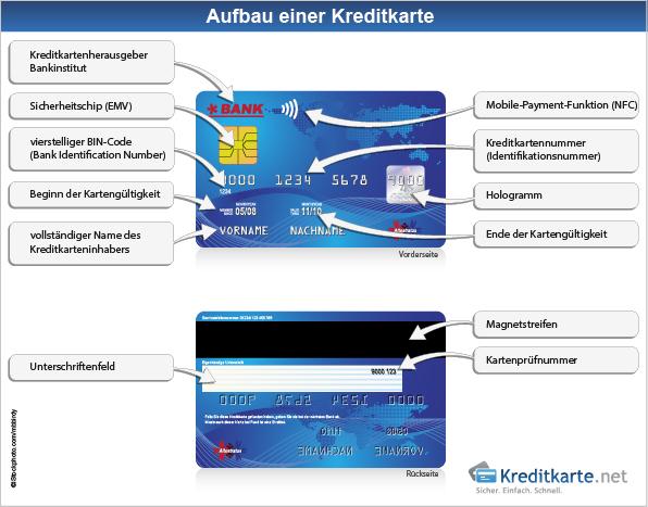 ec karte gleich kreditkarte