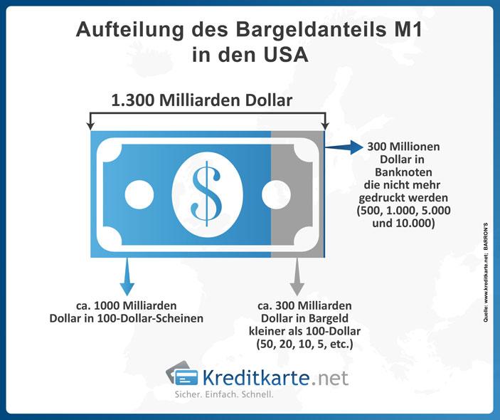 Aufteilung des Bargeldumlaufs in den USA auf die einzelnen Banknoten