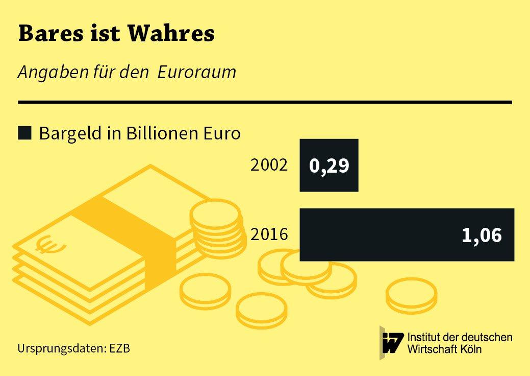 Angaben zur Entwicklung des Bargeldumlaufs im Euroraum