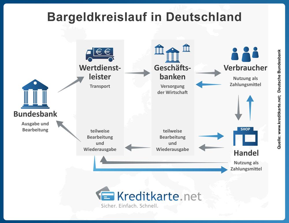 Bargeldkreislauf in Deutschland
