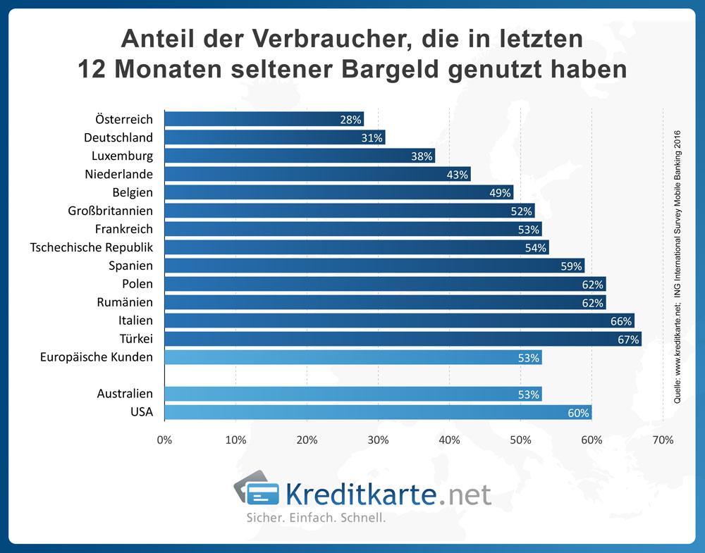 Infografik Bargeldnutzung in den letzten 12 Monaten