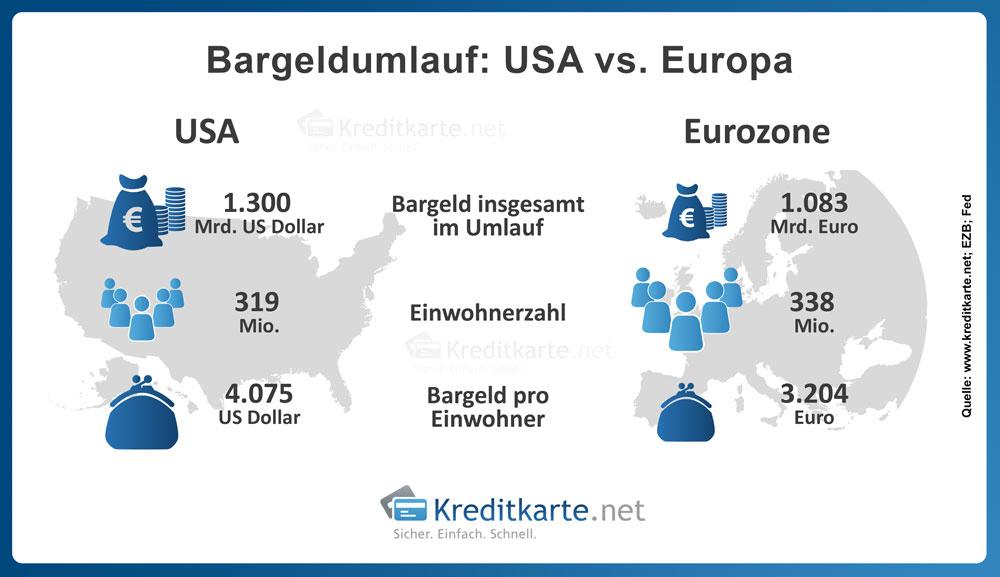 Statistik: Bargeldumlauf in den USA und der Eurozone