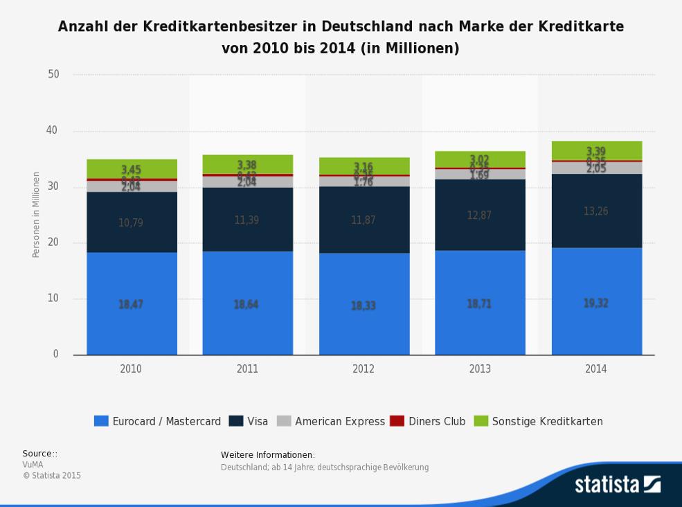 Säulendiagramm zur Beliebtheit von Kreditkartenmarken
