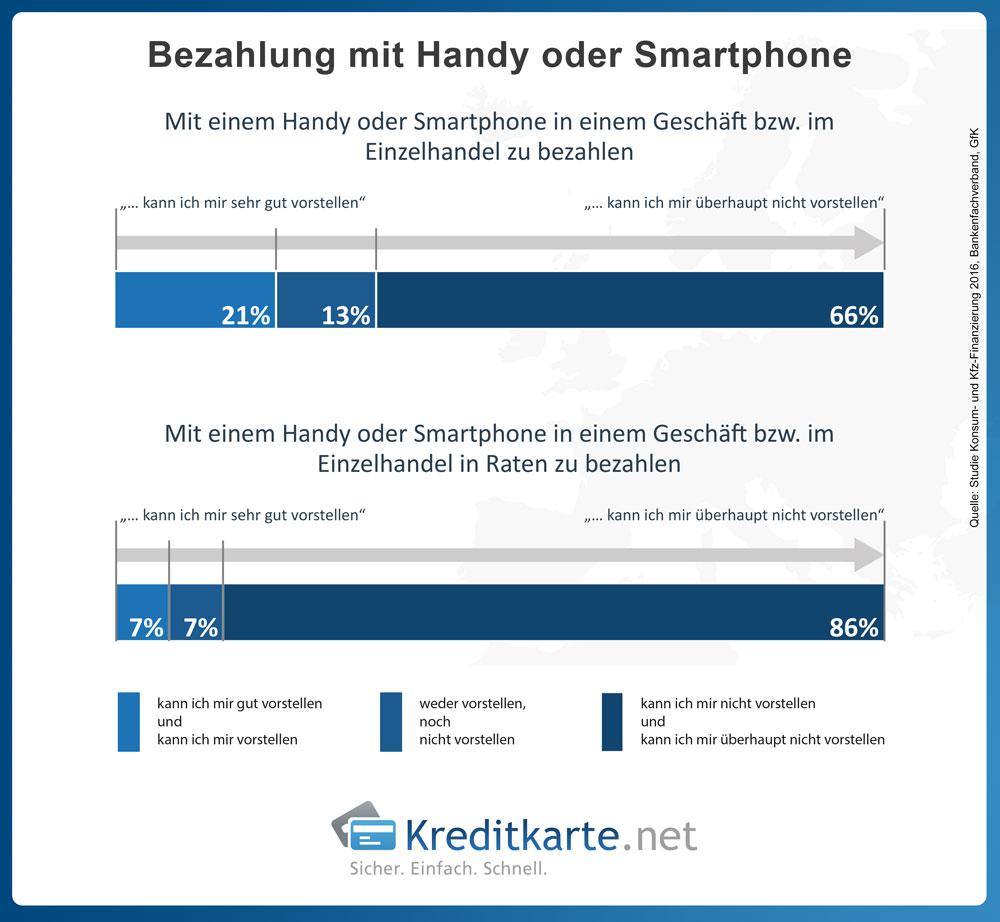 Studie der GfK zum Bezahlverhalten mit Smartphone