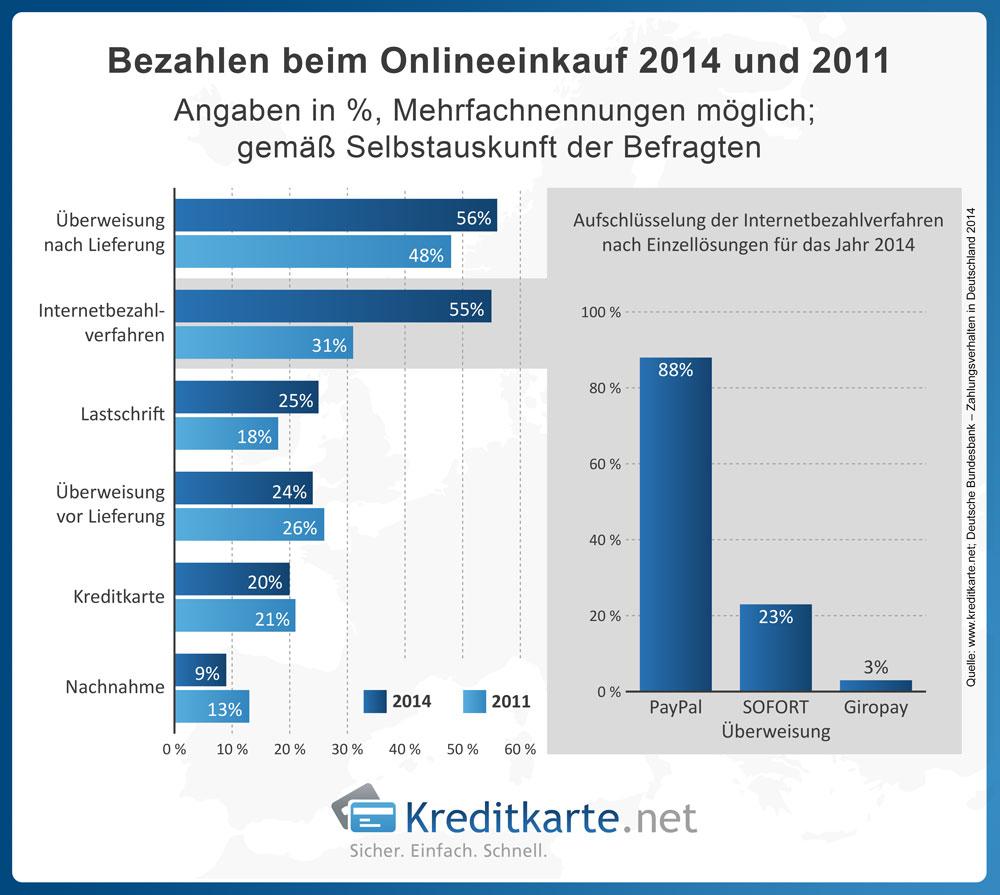Welche Bezahlverfahren die Deutschen beim shoppen im Internet einsetzen.