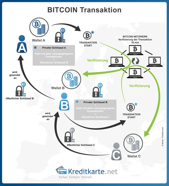 Digitale Währungen am Beispiel des Bitcoins erklärt