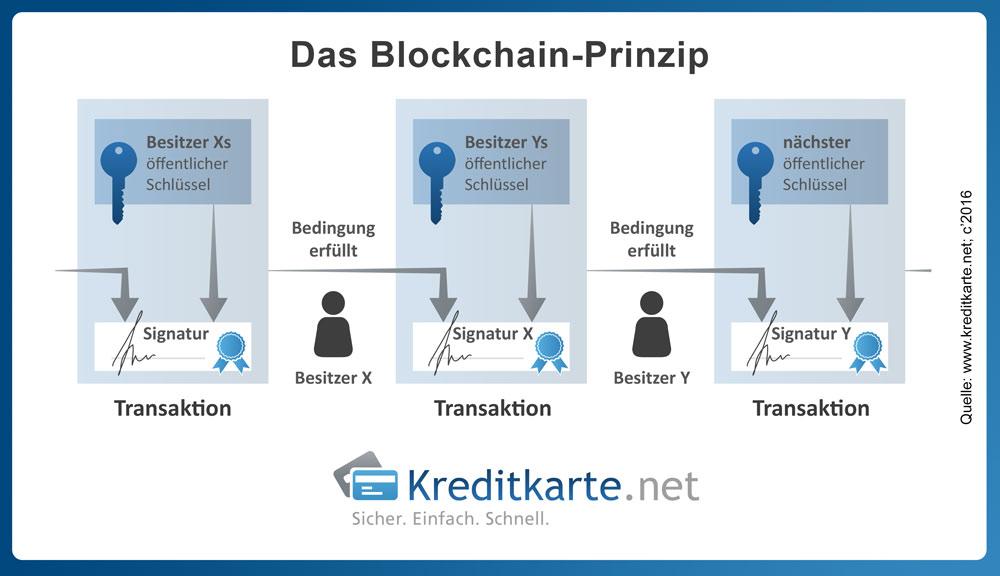 Wie eine Blockchain funktioniert und welche Vorteile sie bietet, zeigt unsere Infografik.