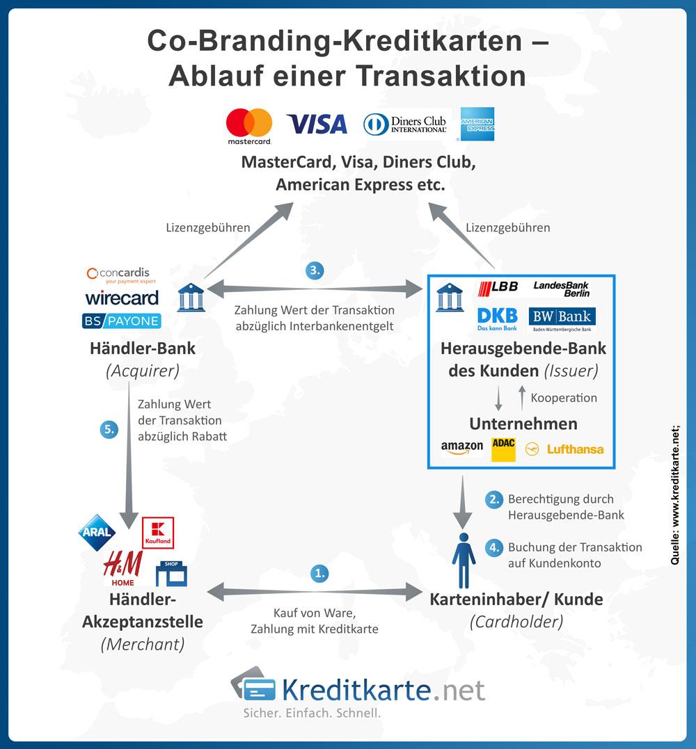 Ablauf bei Zahlung mit einer Co-Branding Kreditkarte.