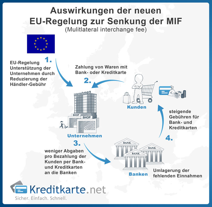 Auswirkung der neuen EU-Regelung zur Senkung der MIF