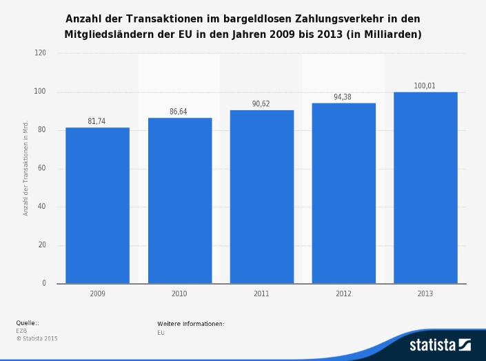 Statistik zum bargeldlosen Zahlungsverkehr in der EU