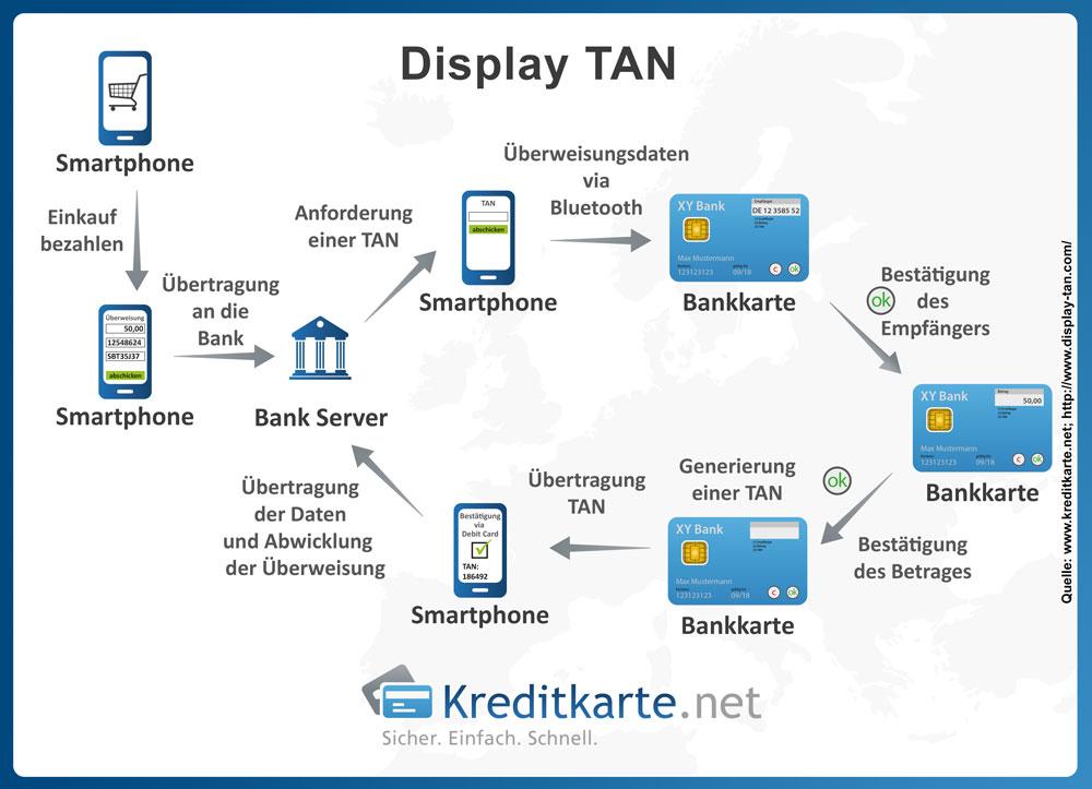 Ablauf einer Überweisung via Display-TAN-Verfahren