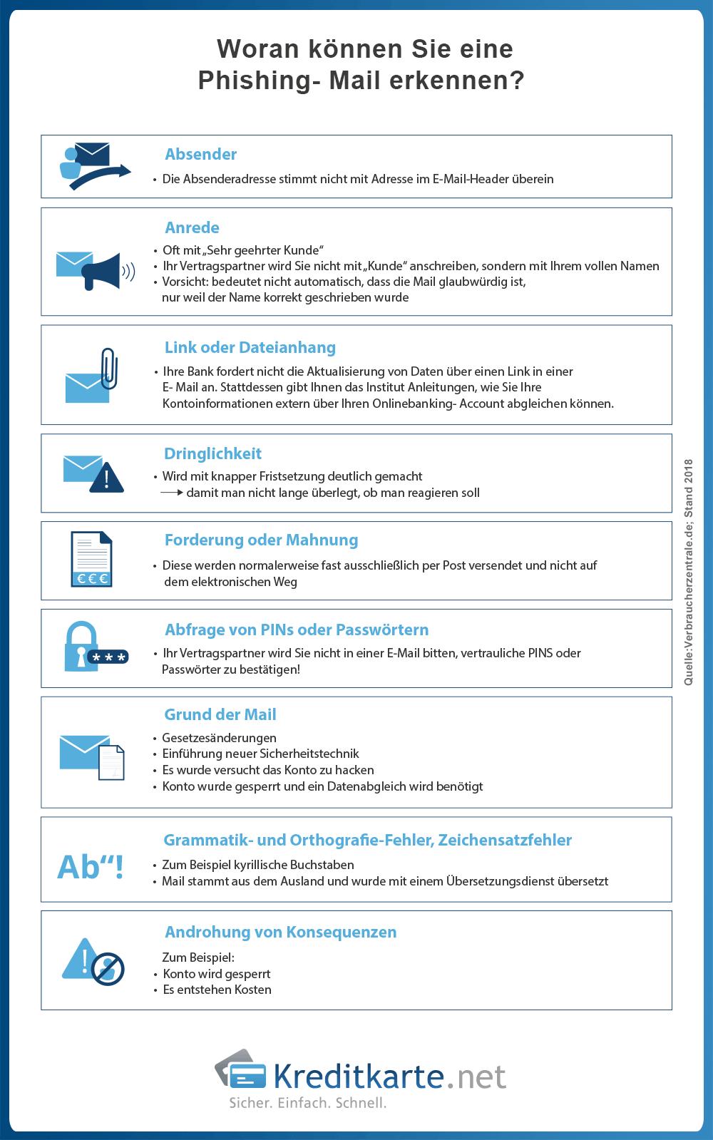 infografik-aufbau-phishing-mail