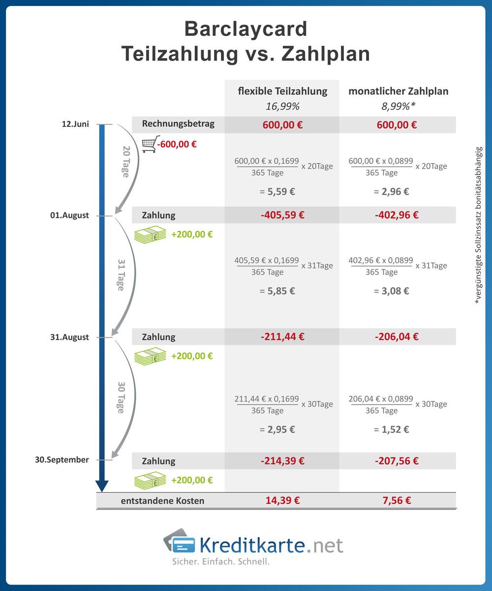 infografik-barclaycard-teilzahlung-vs-zahlplan