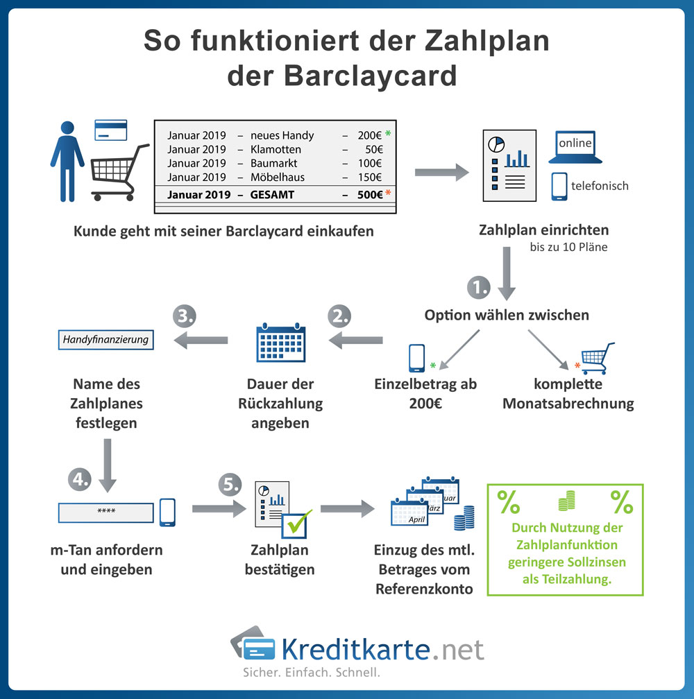 infografik-barclaycard-zahlplan