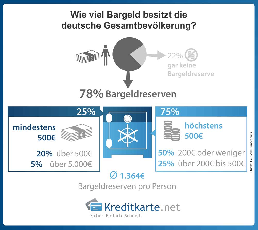 infografik-bargeld-aufbewahrung