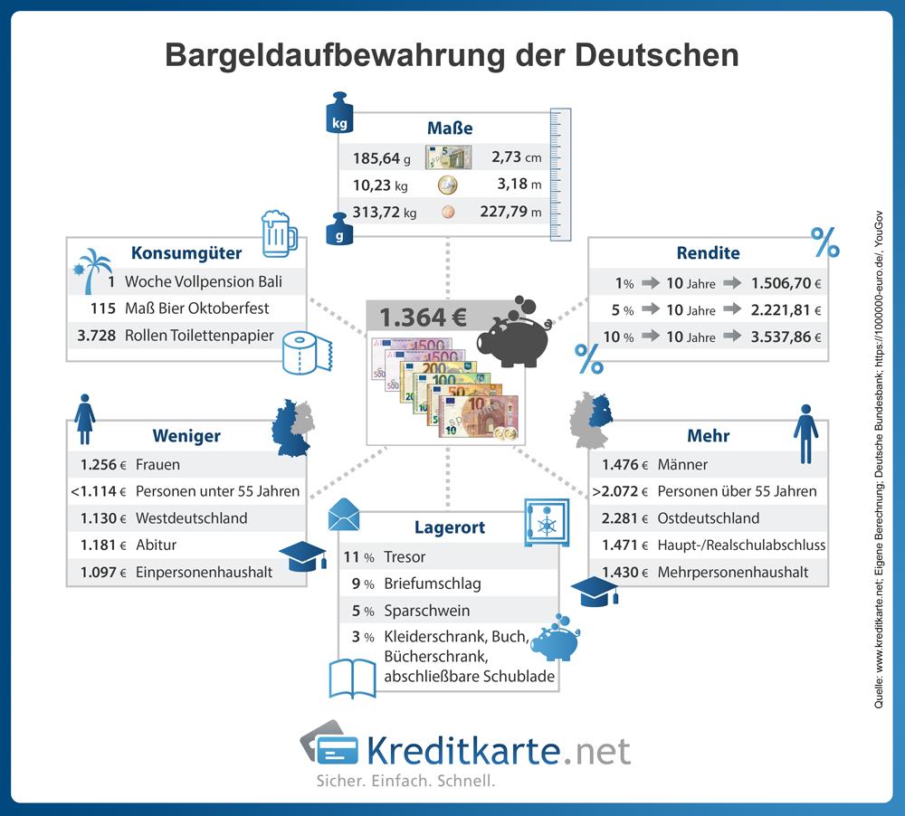 infografik-bargeld-deutsche-zuhause