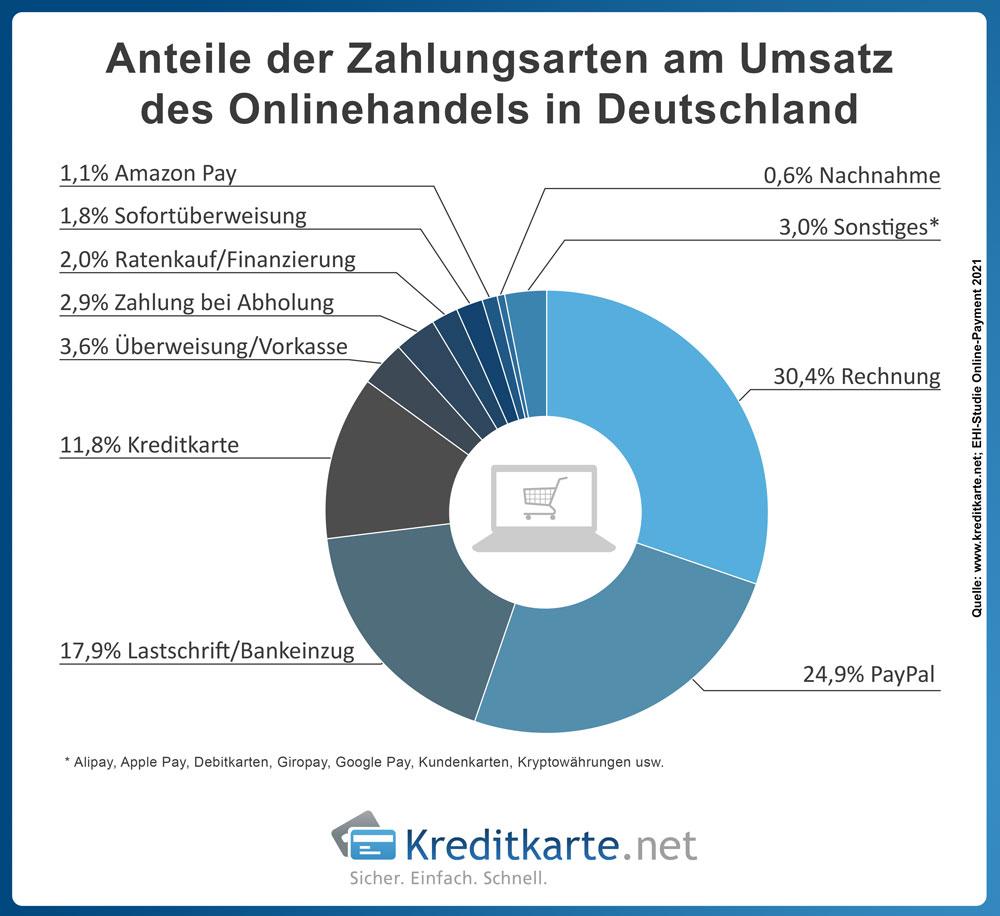 Anteile der Zahlungsarten am Umsatz des Onlinehandels in Deutschland