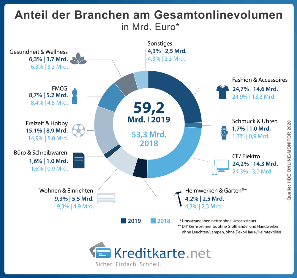 infografik-branchen-onlinevolumen