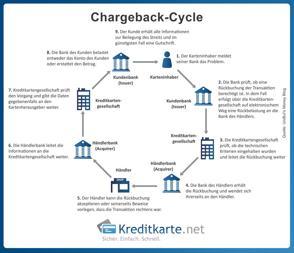 infografik-chargeback-cycle