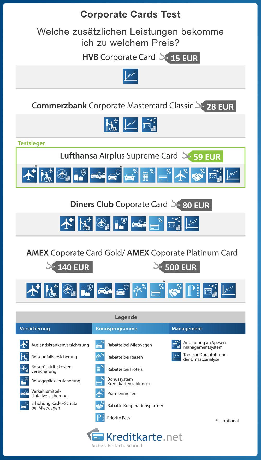 Welche Leistungen hat die 15€ Karte im Vergleich zur 500€ Corporate Card?
