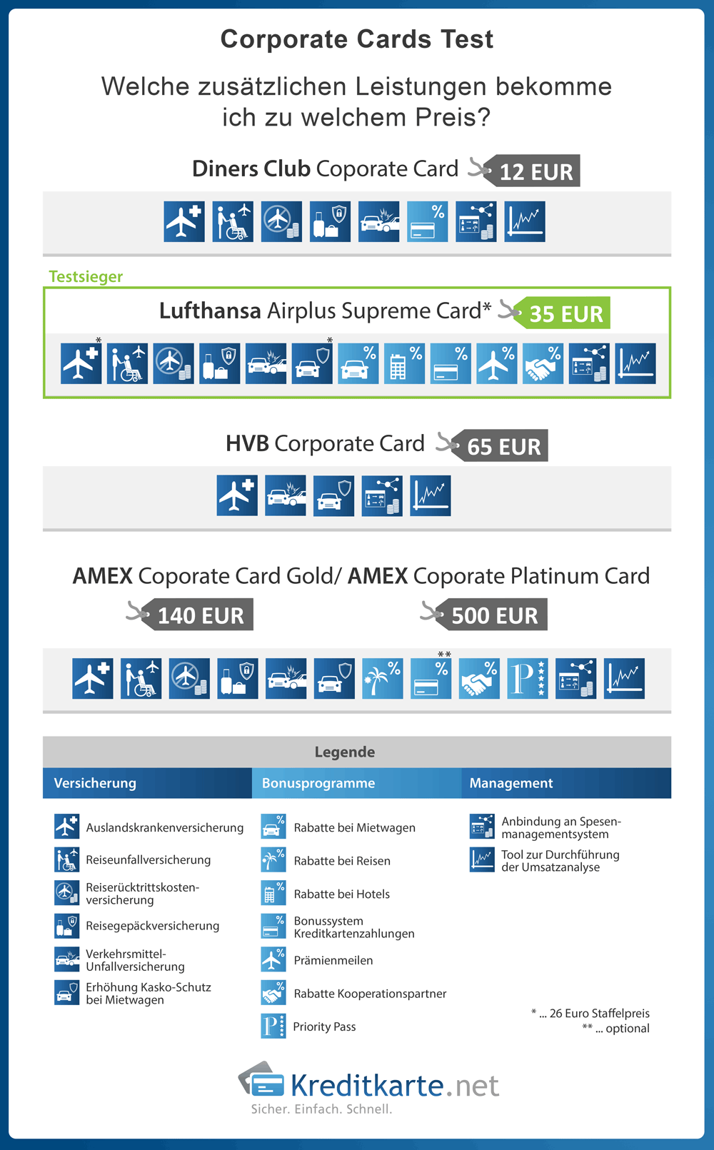 infografik-corporate-card-test-gruende-kosten-corporate-cards