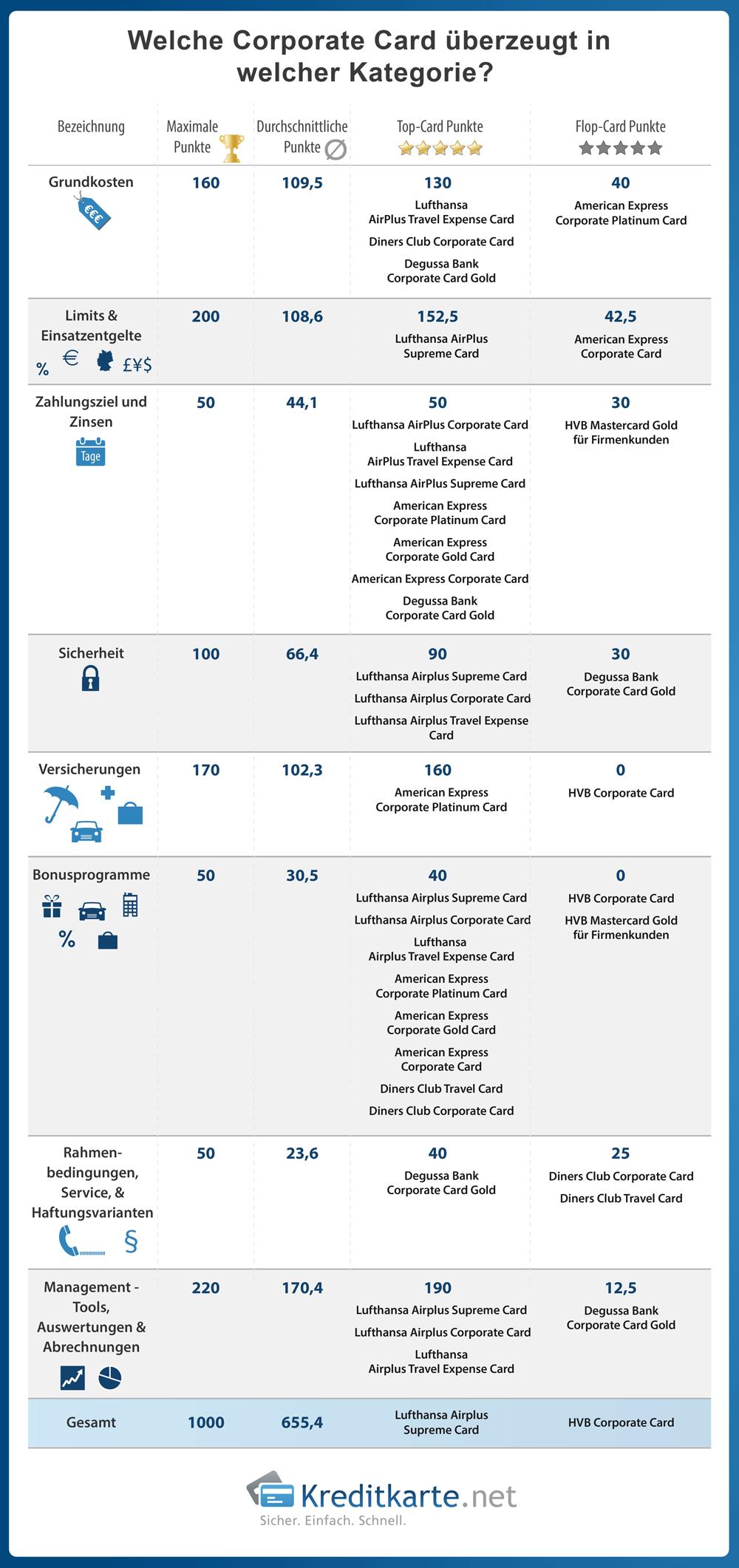 infografik-corporate-card-test-top-flop-punkte