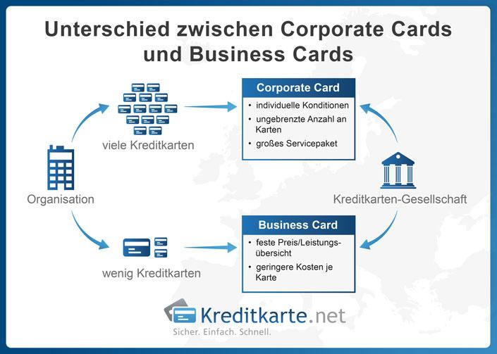 Infrografik zu den Unterschieden zwischen Corporate Card und Business