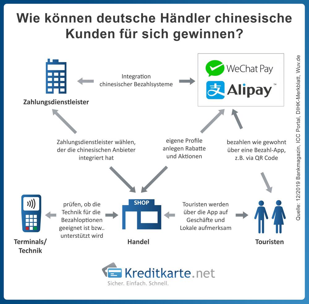 infografik-deutsche-haendler-chinesische-kunden