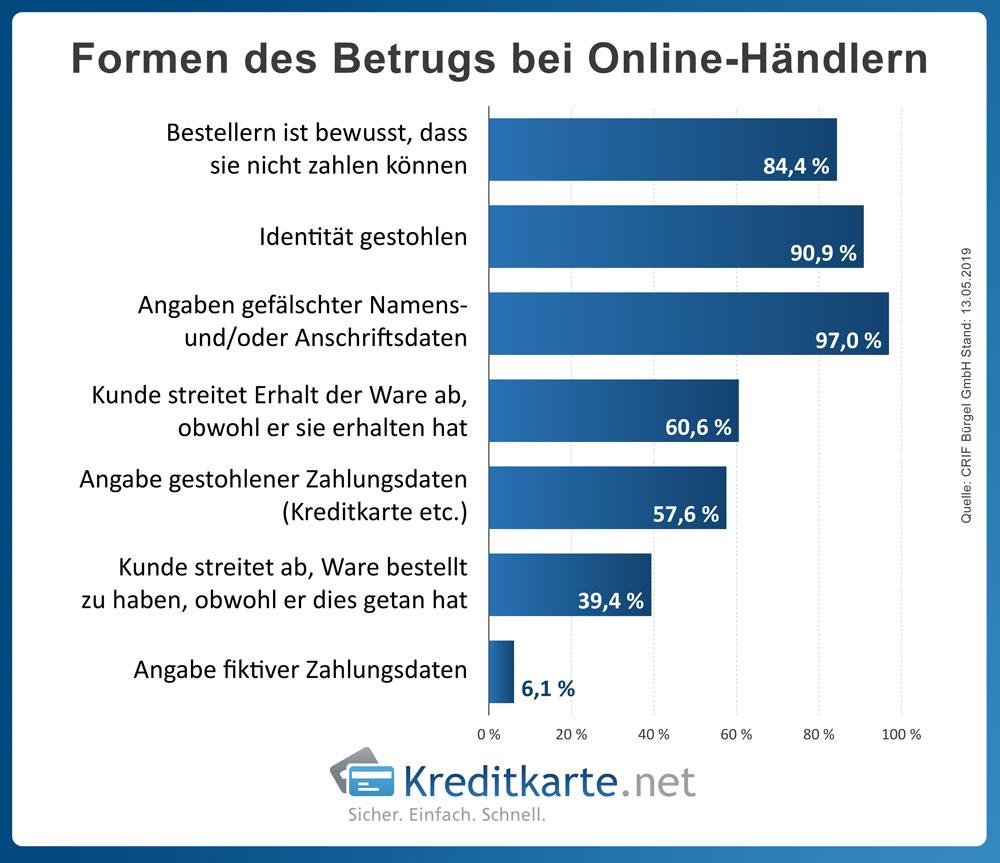 infografik-e-commerce-arten-online-handel-betrug