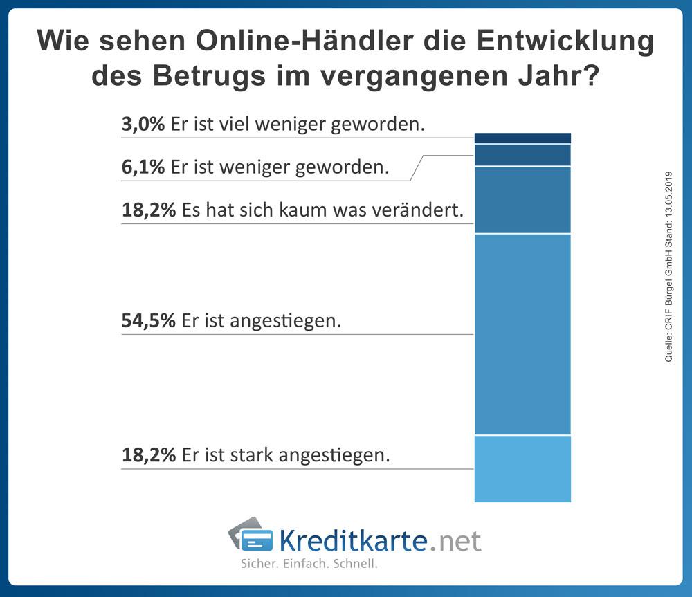 infografik-e-commerce-entwicklung-online-handel-betrug
