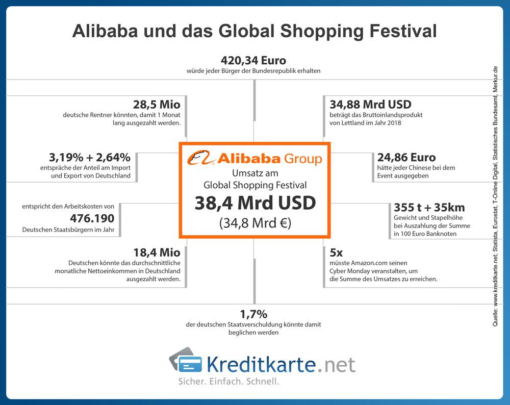 Alibaba und das Global Shopping Festival