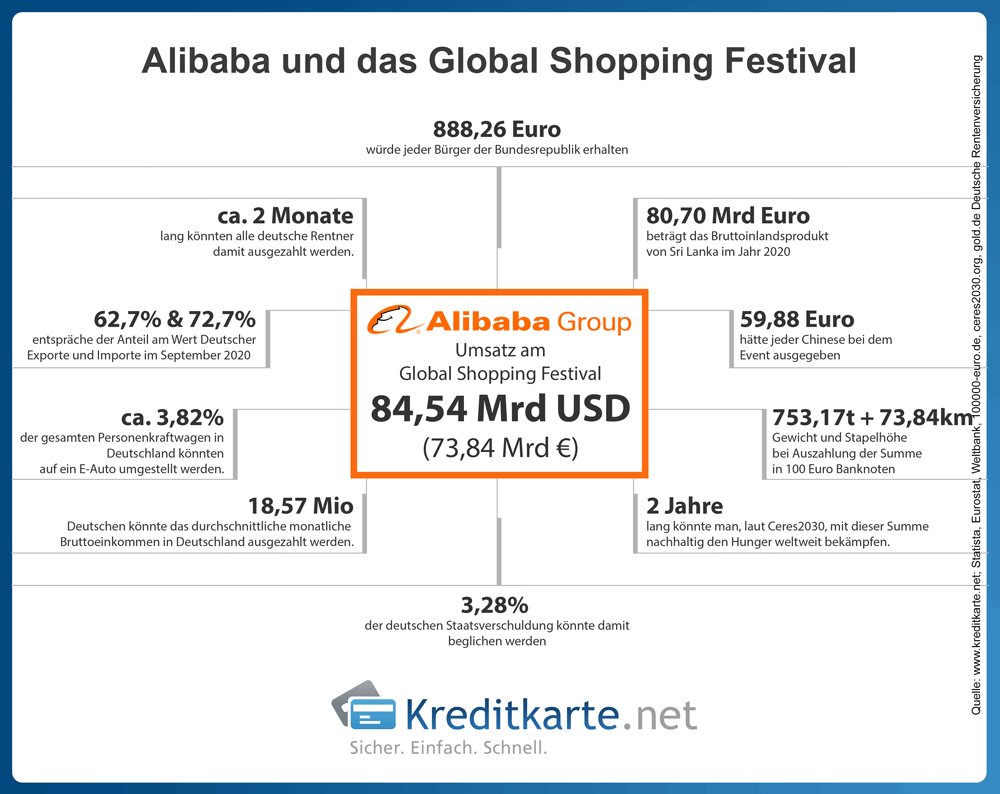 infografik-global-shopping-festival-alibaba