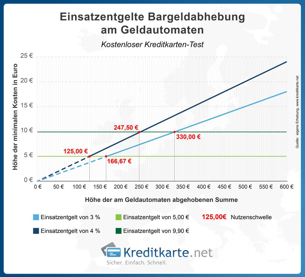 Bis zu welchem Bargeldabhebungsbetrag Sie bei dem minmalem Einsatzentgelt bleiben, können Sie der Grafik anhand von zwei Beispielen entnehmen.