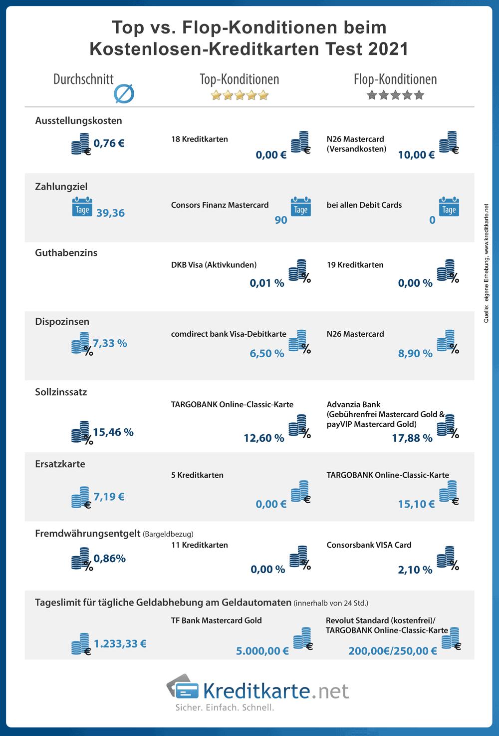 infografik-kostenloser-kreditkarten-test-top-flop-konditionen