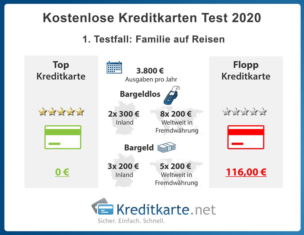 infografik-kostenloses-kreditkartentest-2020-testfaelle-familie