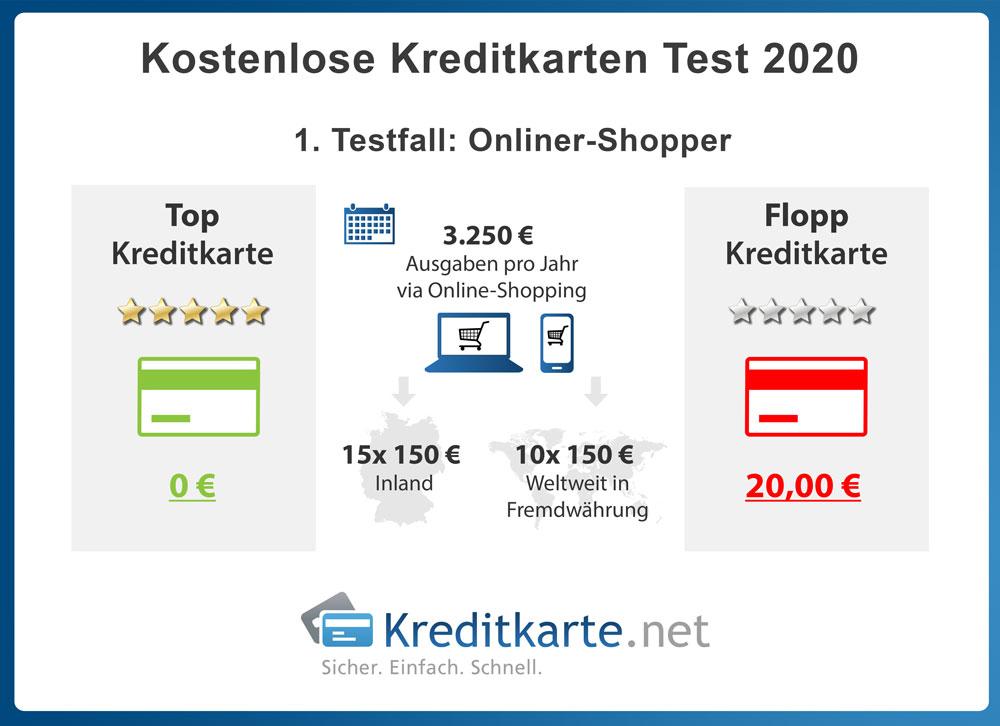 infografik-kostenloses-kreditkartentest-2020-testfaelle-online-shopper