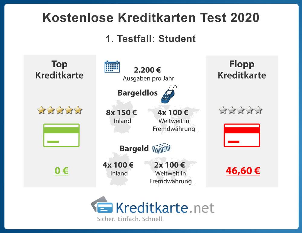 infografik-kostenloses-kreditkartentest-2020-testfaelle-student