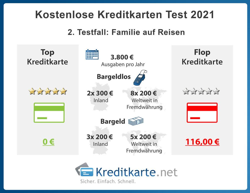 infografik-kostenloses-kreditkartentest-2021-testfaelle-familie