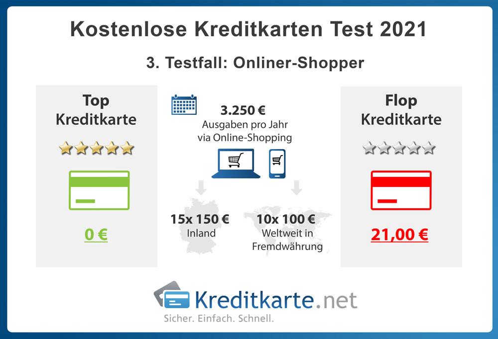 infografik-kostenloses-kreditkartentest-2021-testfaelle-online-shopper